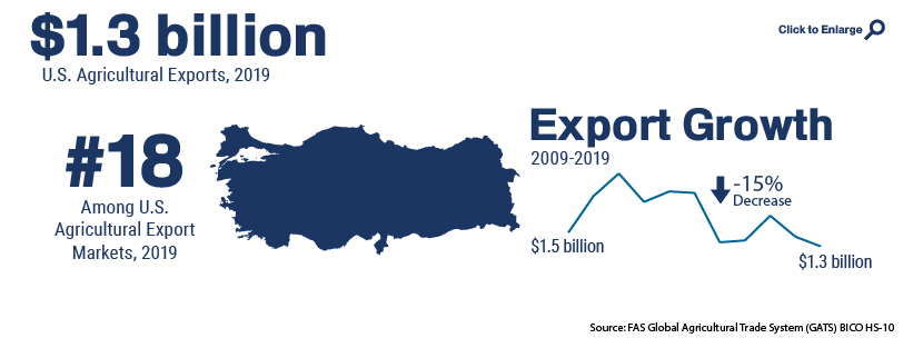 Infographic showing U.S. agricultural trade with Turkey in 2019