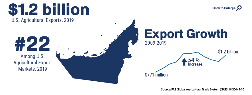 Infographic showing U.S. agricultural trade with United Arab Emirates in 2019