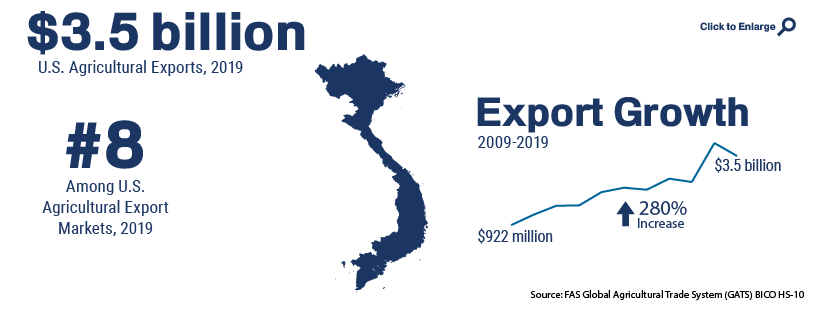 Infographic showing U.S. agricultural trade with Vietnam in 2019