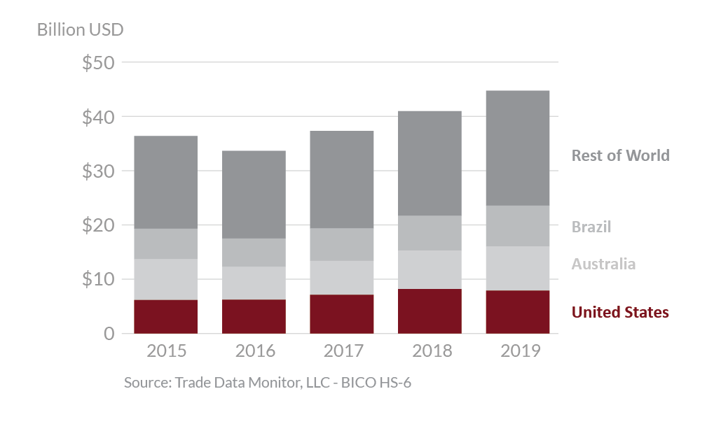 Graphic showing global beef exports from 2015 - 2019