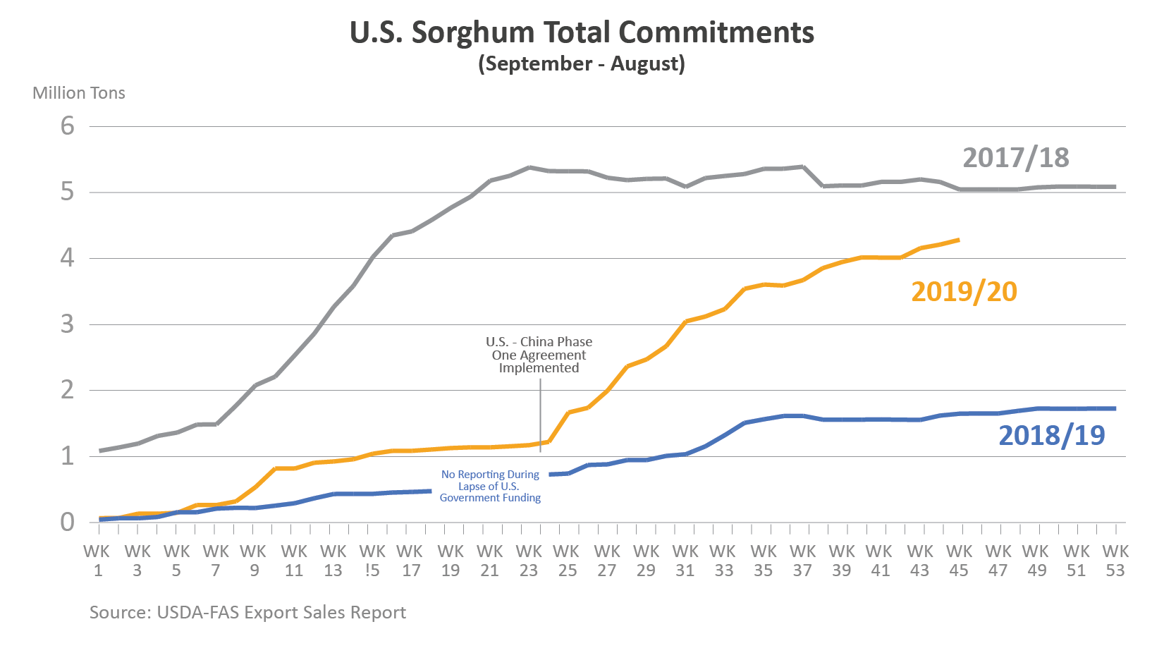 Line graph showing total commitments of U.S. sorghum from MY2017/18 to MY2019/20.