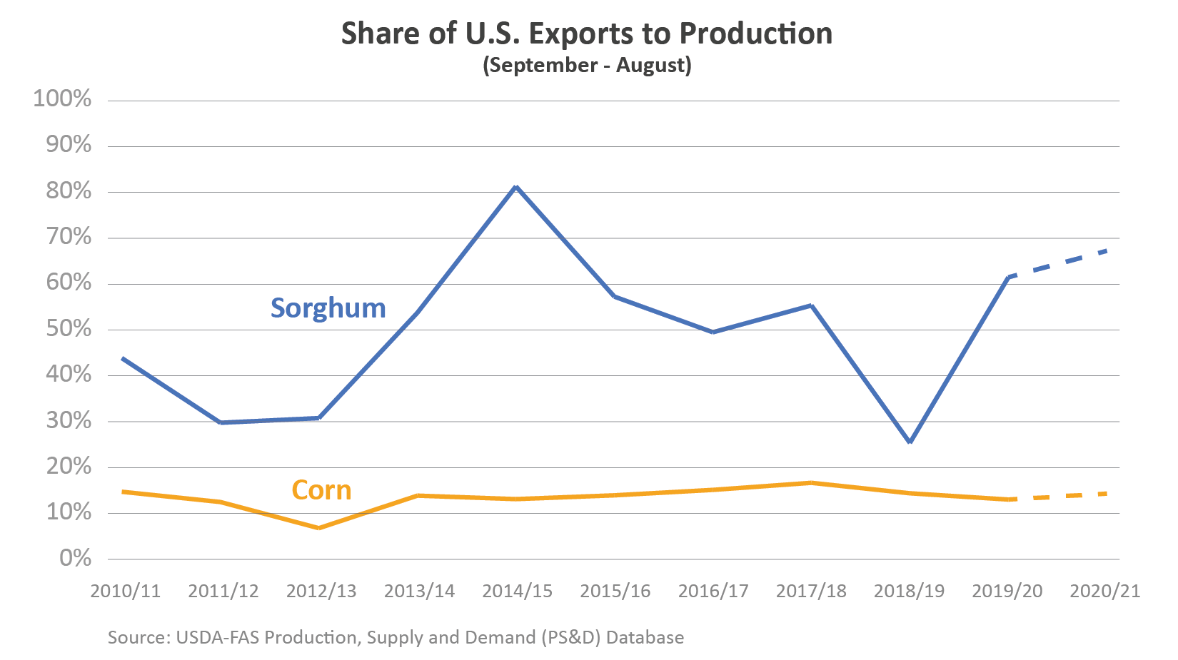 Line graph showing the share of U.S. corn and sorghum exports which go to production. In MY 2020/21, nearly 70% of sorghum is forecasted for production while nearly 15% of corn is.