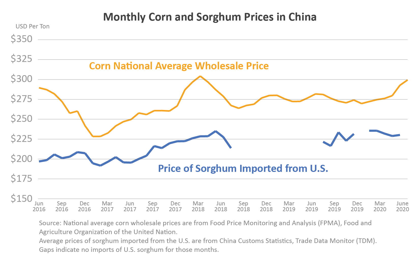 Line graph comparing the prices of U.S. corn and U.S. sorghum imports into China from June 2016 to June 2020
