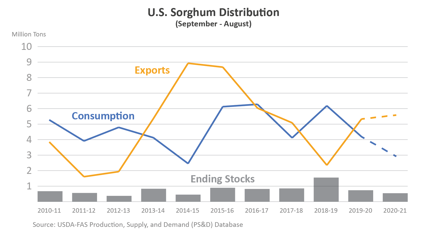 Combination line graph and column chart illustrating U.S. sorghum exports, consumption, and ending stocks from MY2010/11 to MY2020/21