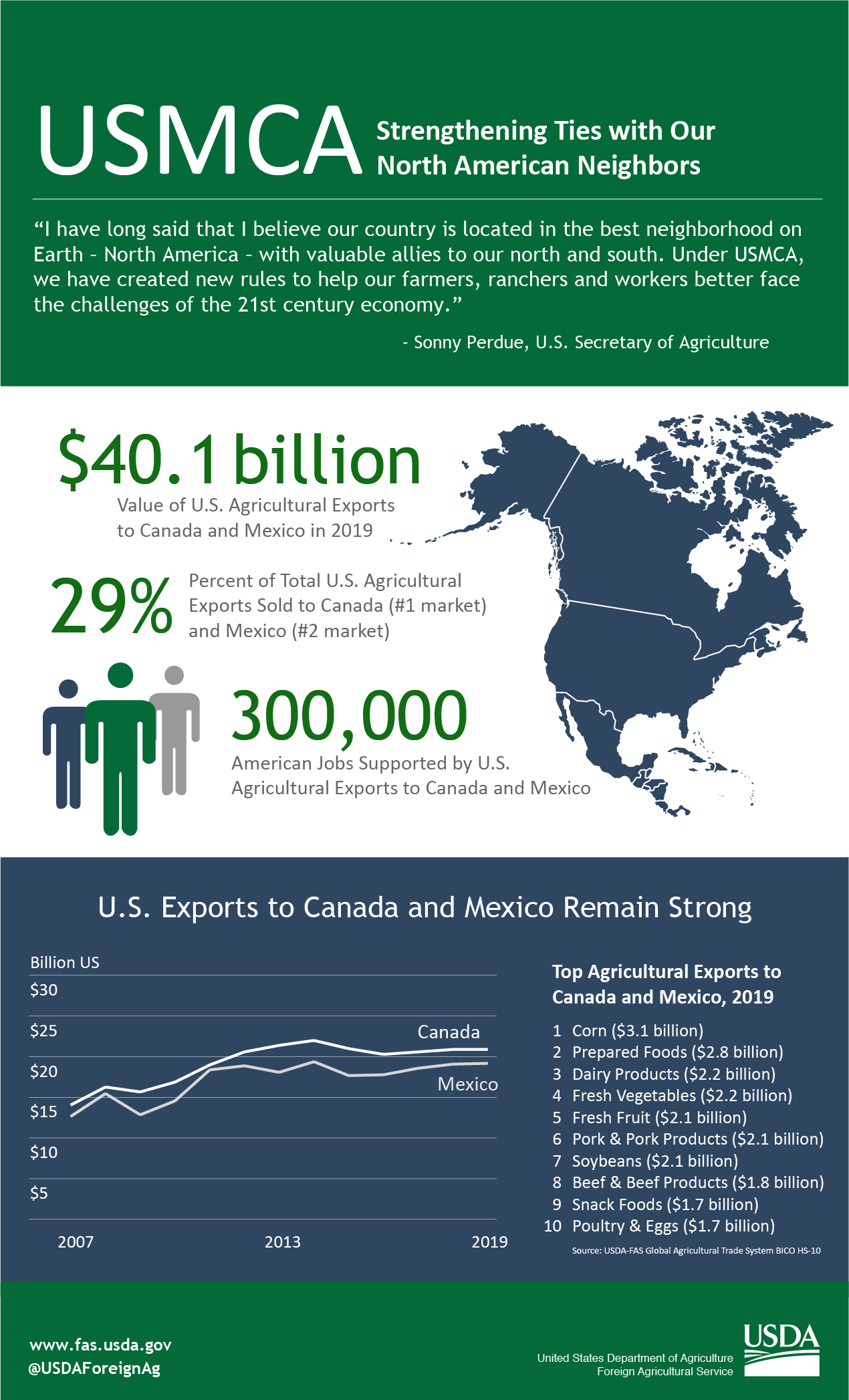 Infographic looking at the agricultural trade between the U.S., Mexico and Canada.  The U.S. exported nearly $40 billion in agriculture to these countries in 2019.