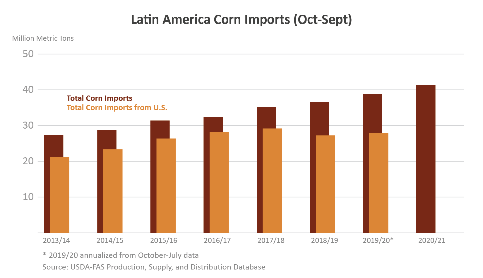 Column chart showing corn imports to Latin America from FY2013 - FY2021