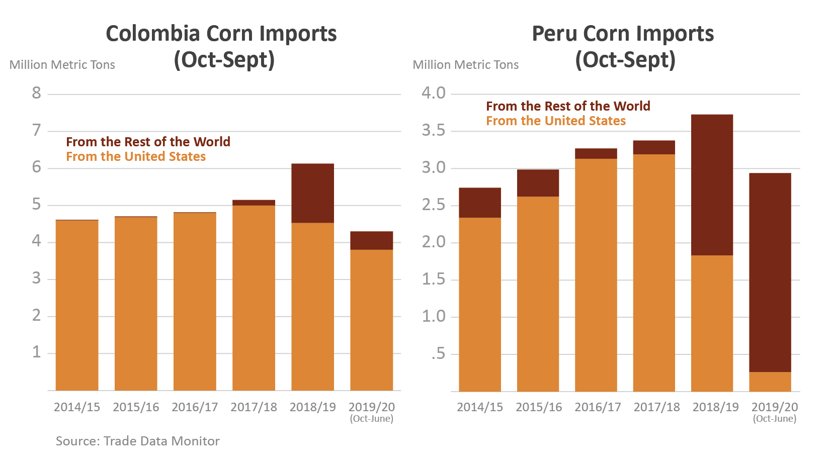 Two column charts showing total corn imports to Colombia and Peru, broken down by U.S. and rest of world.