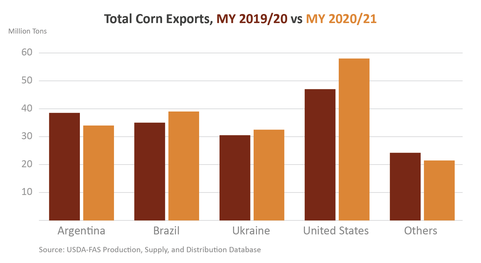 Column chart comparing world corn exports between FY 2019 and FY 2020