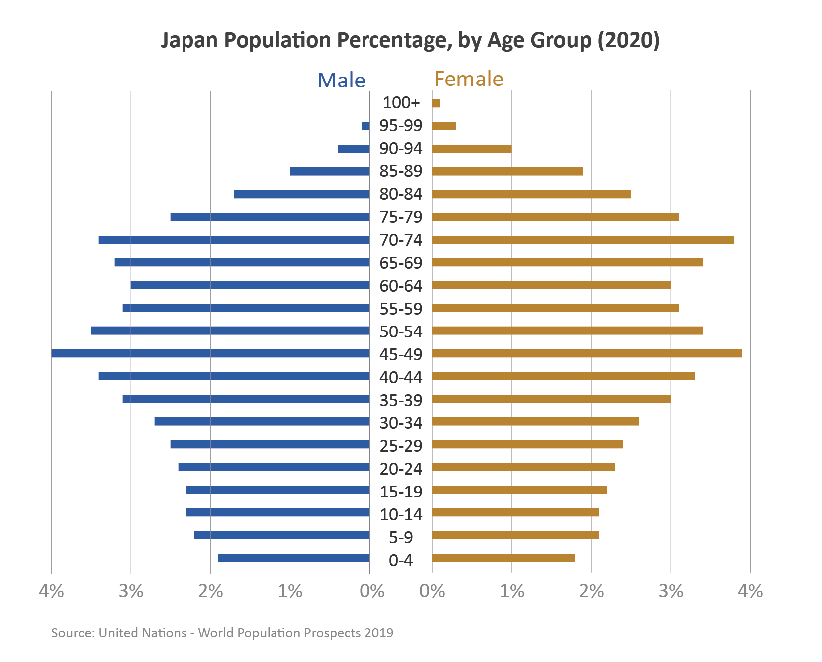 Population pyramid showing the number of males and females in Japan by age in 2020