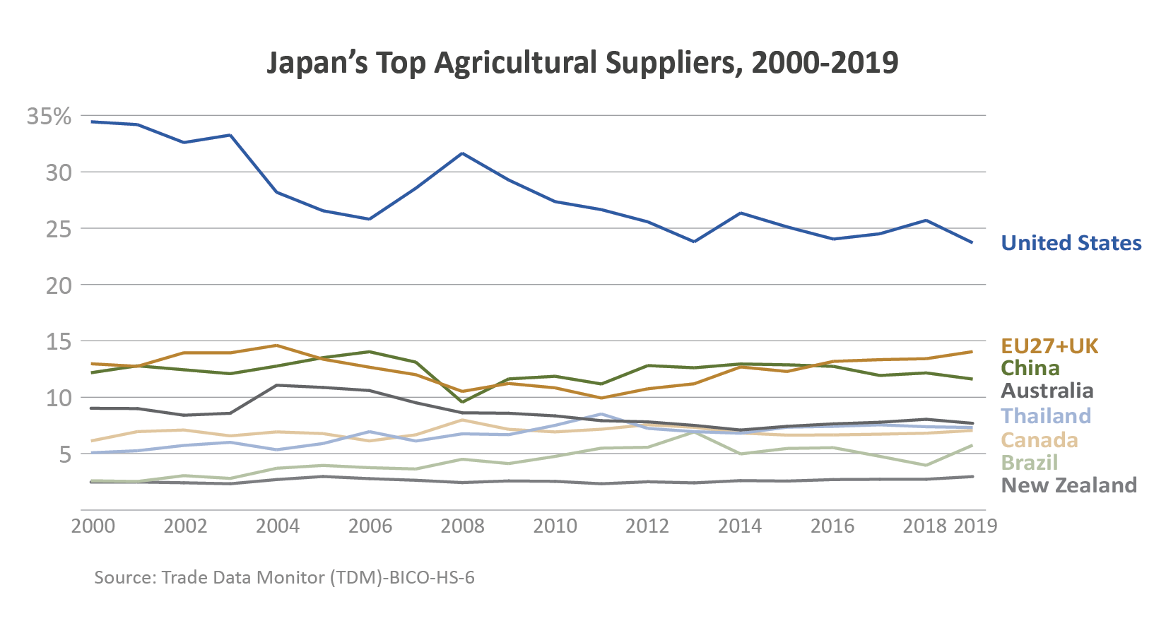 Line graph showing Japan's top agricultural suppliers from 2000 - 2019.  The United States is the top supplier.