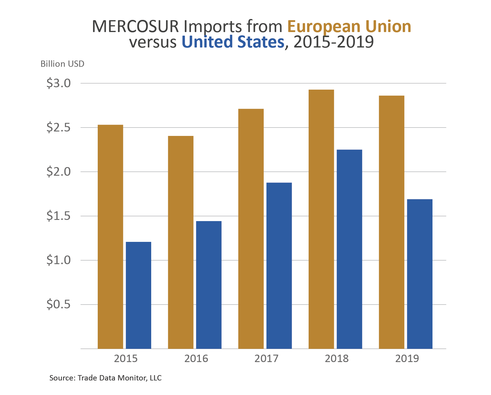 Column chart comparing MERCOSUR imports from the EU vs. the US from 2015-2019
