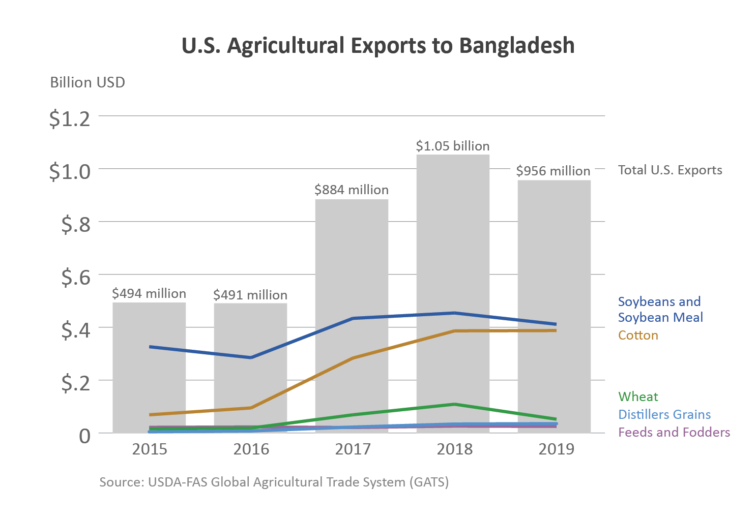 Chart showing U.S. agricultural exports to Bangladesh.  In 2019, ag exports totaled $1.74 billion.
