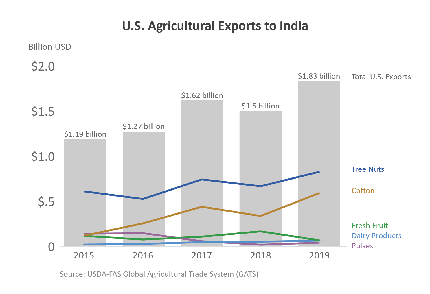 Chart showing U.S. agricultural exports to India.  In 2019, ag exports totaled $1.83 billion.