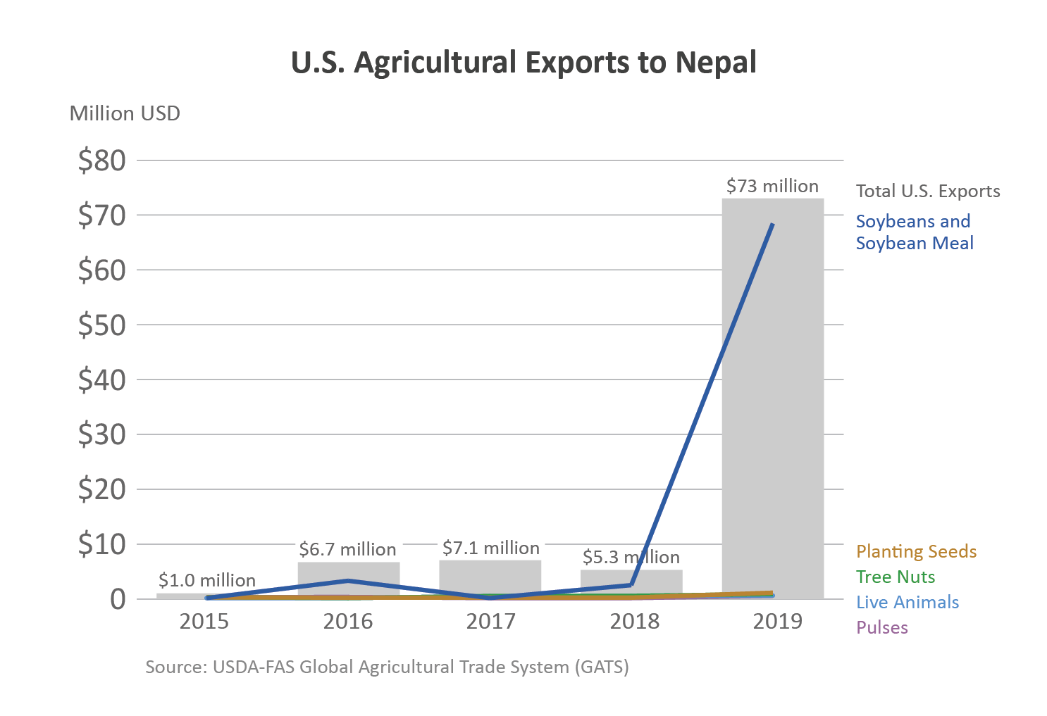 Chart showing U.S. agricultural exports to Nepal.  In 2019, ag exports totaled $73 million.