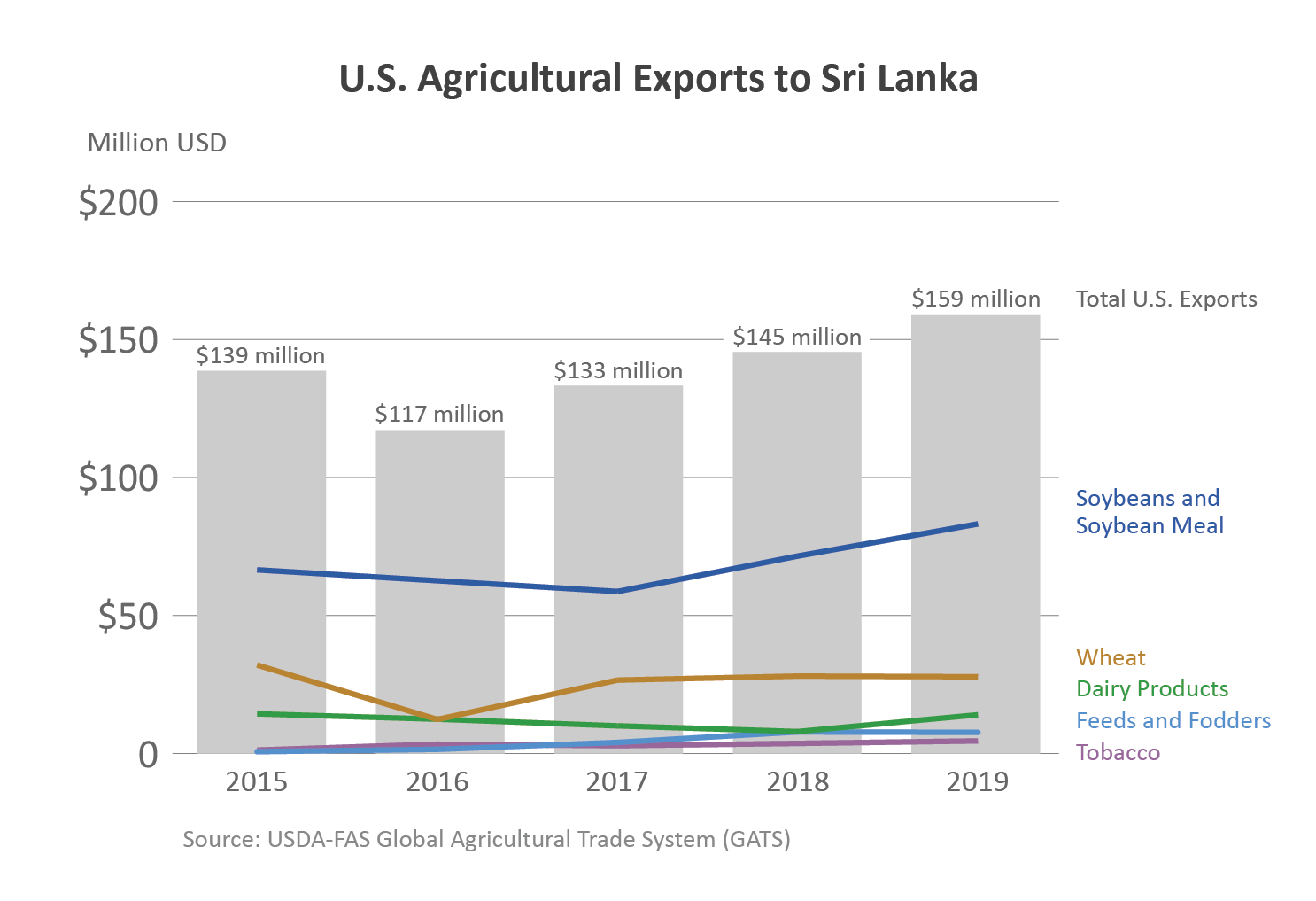 Chart showing U.S. agricultural exports to Sri Lanka.  In 2019, ag exports totaled $159 million.
