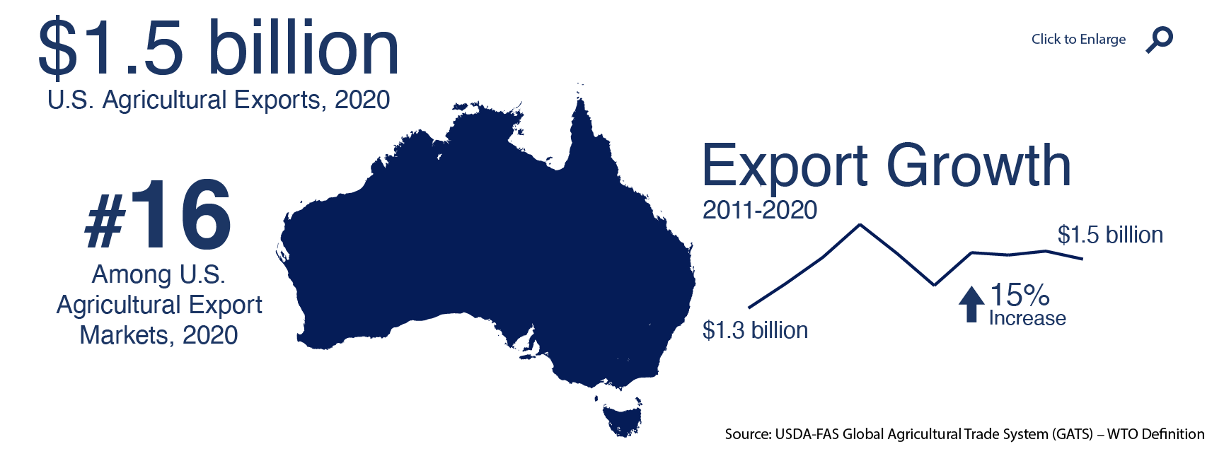Infographic showing U.S. agricultural trade with Australia in 2019