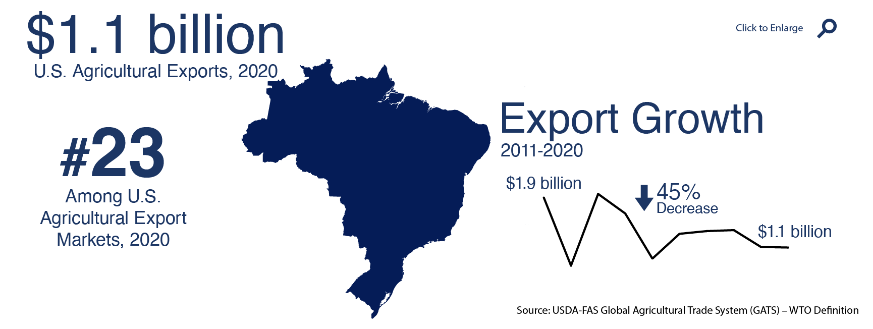 Infographic showing U.S. agricultural trade with Brazil in 2020