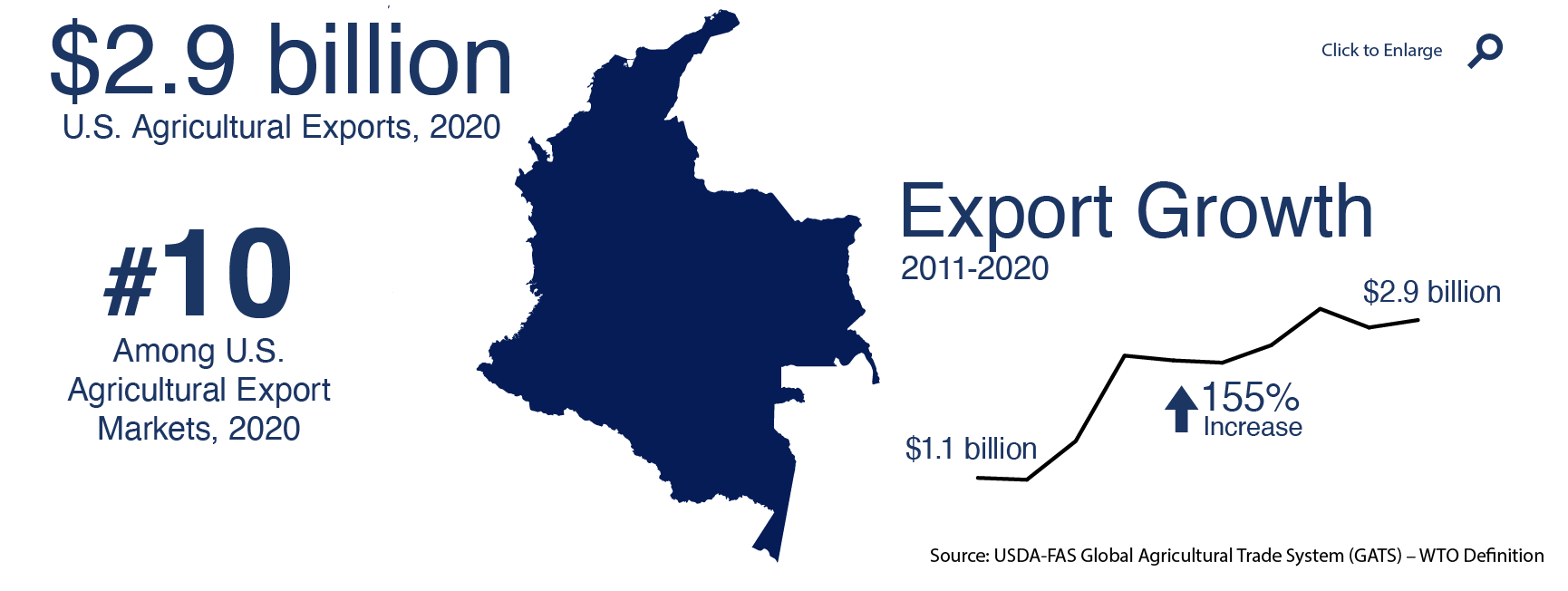 Colombia Usda Foreign Agricultural Service