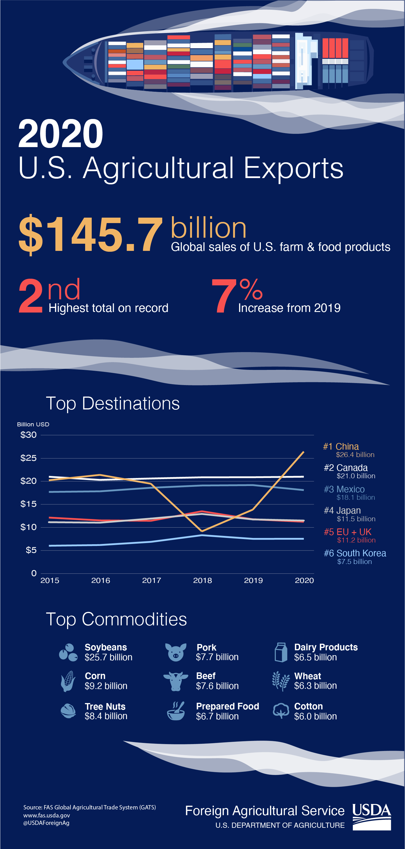 Inforgraphic discussing U.S agricultural exports in 2020.  Total exports were $145.7 billion.