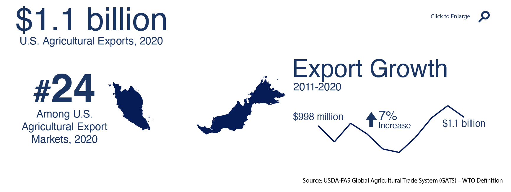 Infographic showing U.S. agricultural exports to Malaysia in 2020