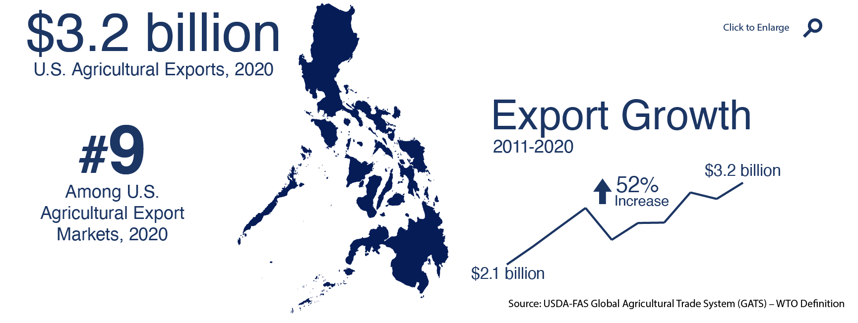 Infographic showing U.S. agricultural exports to Philippines in 2020