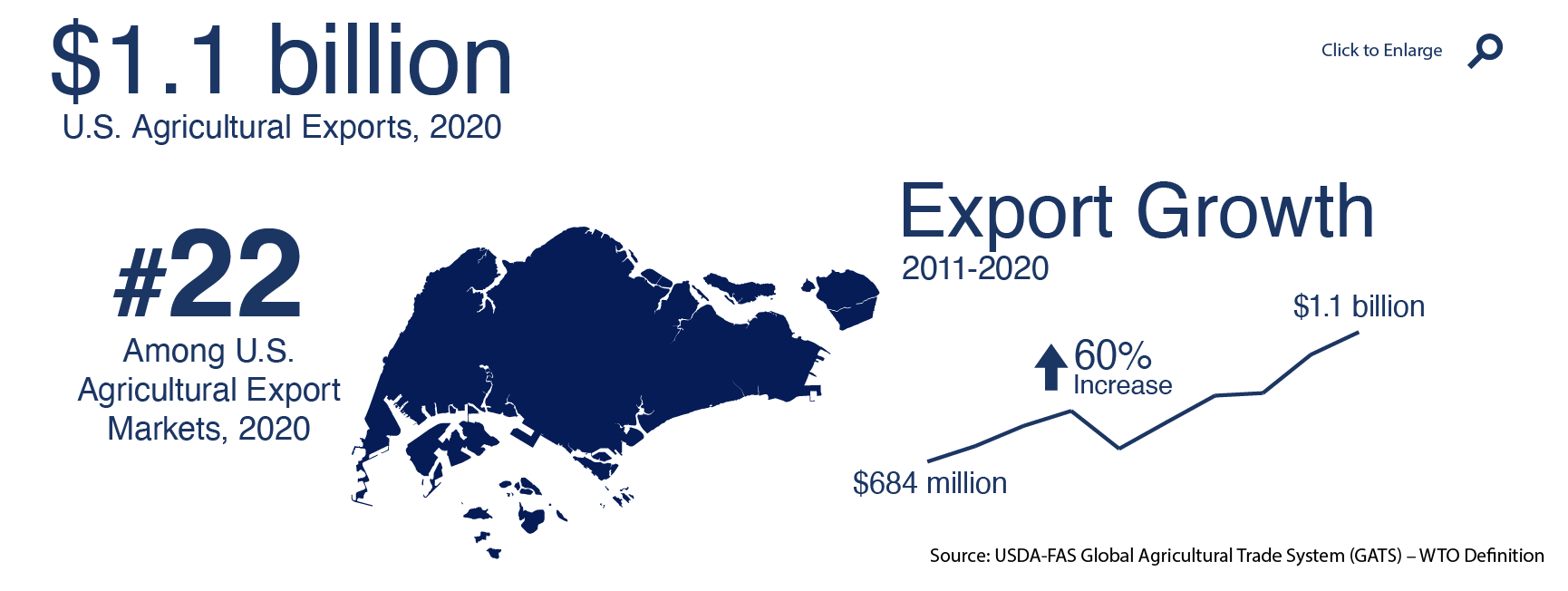 Infographic showing U.S. agricultural exports to Singapore in 2020
