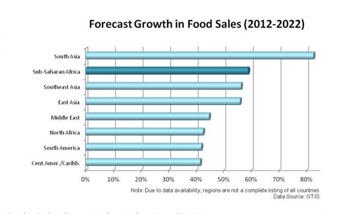 Agricultural Imports Soar in Sub-Saharan Africa | USDA Foreign