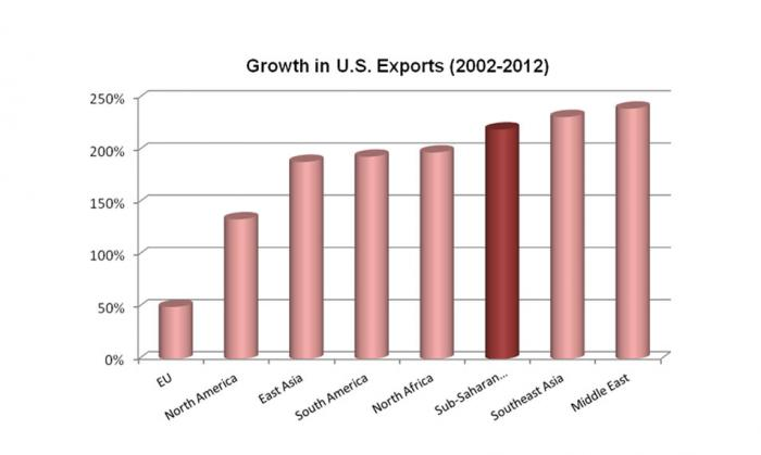 Bar chart showing that U.S. exports to Sub-Saharan Africa have increased more than 200% in the last decade