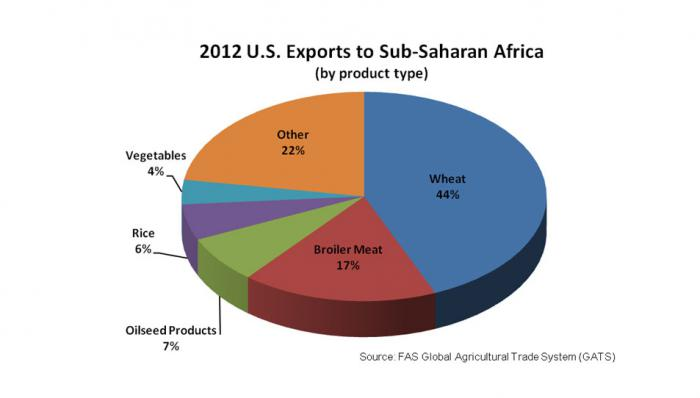 Agricultural Imports Soar in Sub-Saharan Africa | USDA