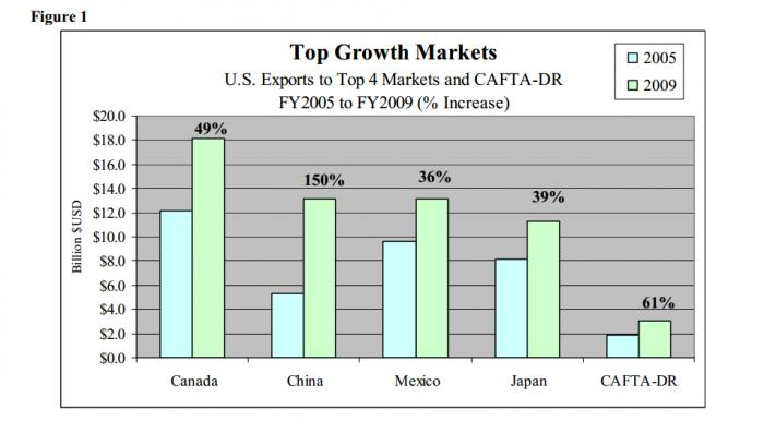 Bar chart showing the growth of exports to the CAFTA-DR nations as compared to the 4 largest importers of U.S. goods