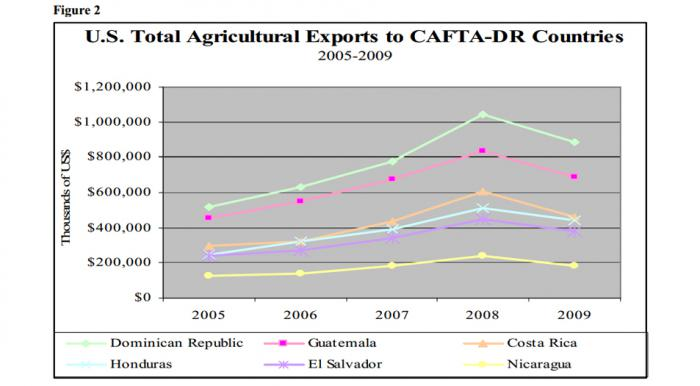 Line Chart showing total exports to the CAFTA-DR countries. The Dominican Republic receives the most and Guatemala second.