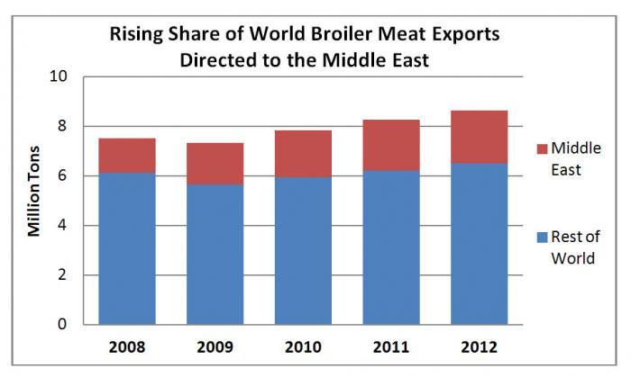 Bar chart showing the rising share of broiler meat exports to the middle east since 2008