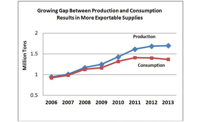 Line chart showing that production is outpacing consumption in Turkey, thus creating more exportable supplies