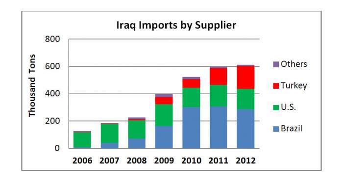Bar chart shows that Iraq is now importing more broiler meats from Turkey than from the U.S. Brazil is still the primary supplier.