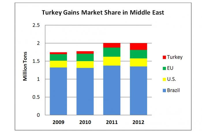 Bar chart illustrating that Turkey has gained market share for broiler exports in the Middle East.  Turkey's exports are now comparable to those of the U.S., while Brazil is still the primary broiler meat exporter to the region.