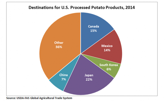 Pie chart showing the destinations for U.S. potato exports.  Japan is the largest at 22%, followed by Canada with 15% and Mexico with 14%.