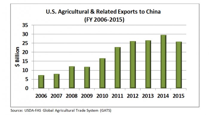 Bar Chart showing increase in U.S. ag exports to China over the last 10 years. Exports have more than tripled.