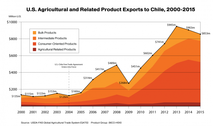 Line graph showing total exports from the U.S. to Chile from 2000-2015, broken down by product sector.