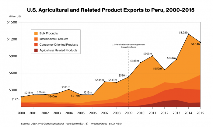 Line graph showing total exports from the U.S. to Peru from 2000-2015, broken down by product sector.