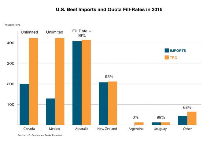 Bar chart showing the beef import quota fill rates of the various major suppliers of beef to the U.S.