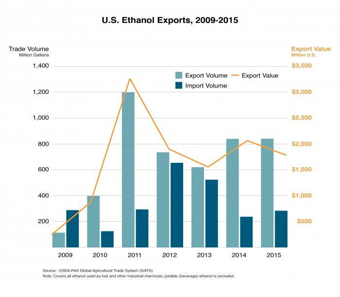 Combination bar chart and line graphic.  Line graphic shows changes in the value of U.S. ethanol exports since 2009, while the bar chart illustrates changes in volume.