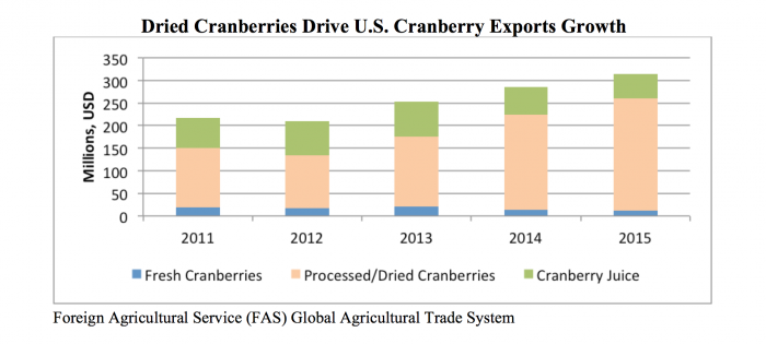 Bar chart showing the growth of dried cranberry exports between 2011 and 2015.