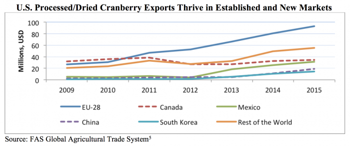 Line graphic showing the growth of cranberry export markets between 2009 and 2015.  The most growth has taken place in the EU.