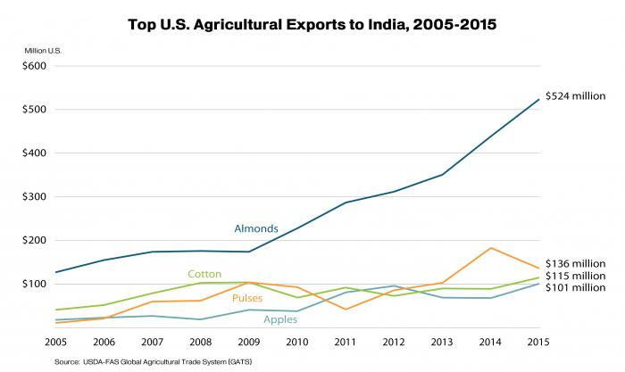 Line graph showing the top agricultural commodities exported to India.  In 2015 they were almonds, followed by pulse crops, cotton and apples.