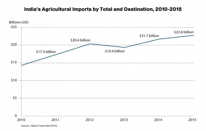 Line graph showing the growth of India's agricultural imports since 2005.  Total exports totaled $22.8 billion.