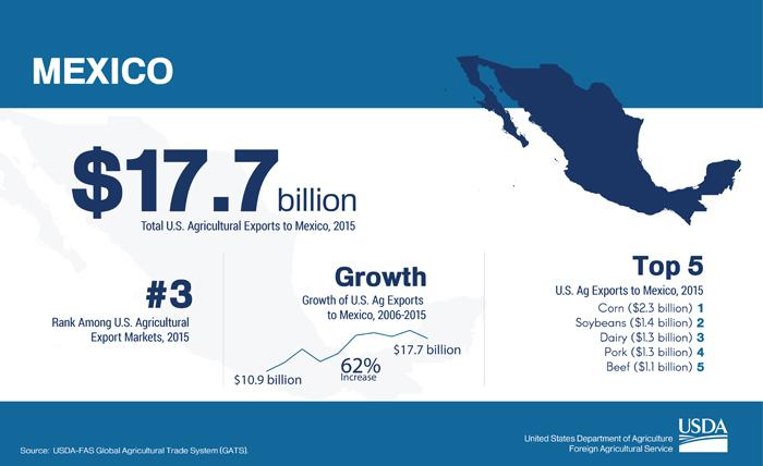graphic showing Mexico's rank as a U.S. export destination, total value of exports and what the top 5 commodities are which the U.S. exports to that destination.