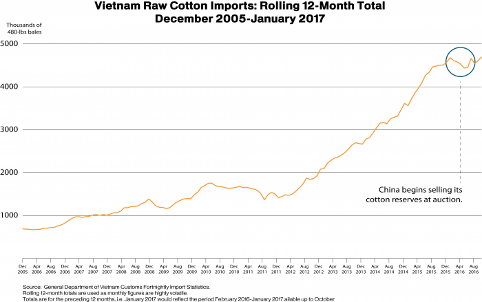 Line graph showing a 12-month rolling total of Vietnam raw cotton imports from December 2005 to January 2017