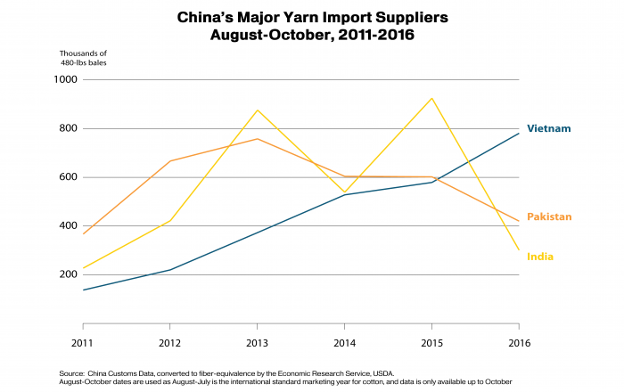 Line graphs showing the changes in China's major yarn import suppliers since 2011.  Vietnam is now the top supplier.