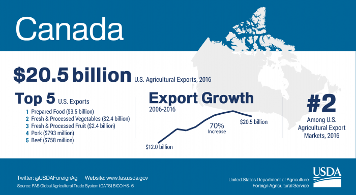 Infographic showing highlights of U.S. agricultural exports to Canada. The U.S. exported $20.5 billion in agriculture to Canada in 2016.