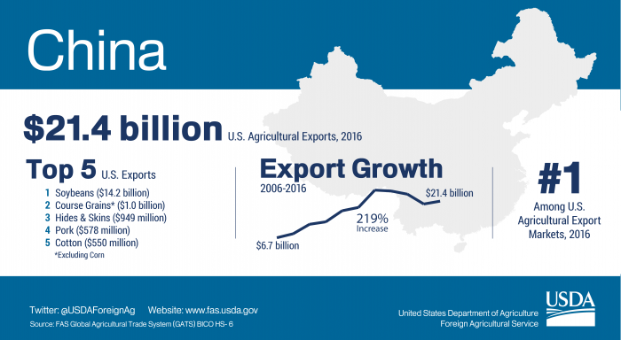 Infographic showing highlights of U.S. agricultural exports to China. The U.S. exported $21.4 billion in agriculture to China in 2016.